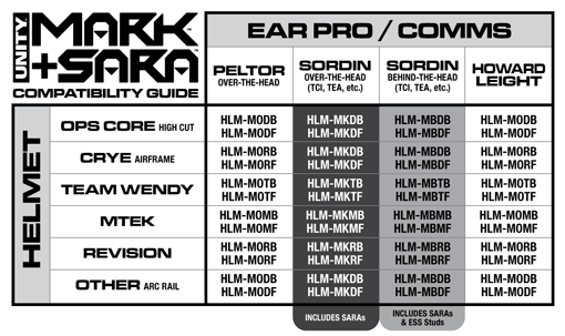 MARK SARA Compatibility Chart - Product