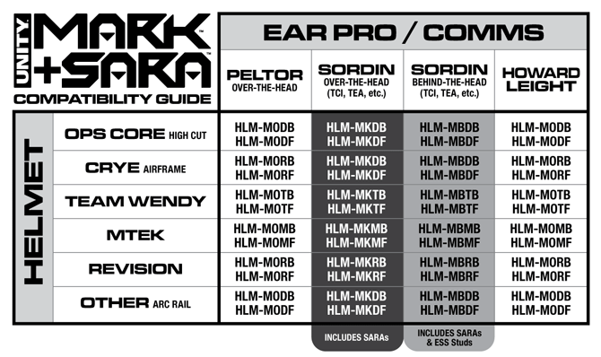 MARK SARA Compatibility Chart - FAQ